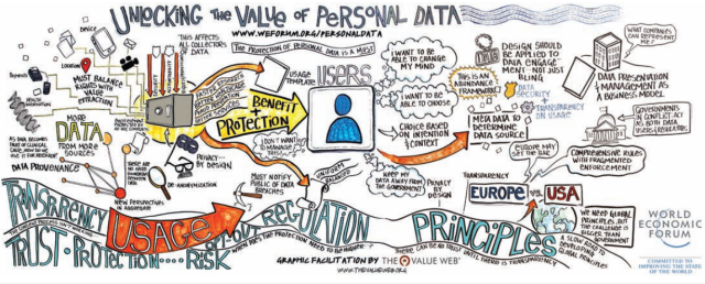 unklocking the value of personal data